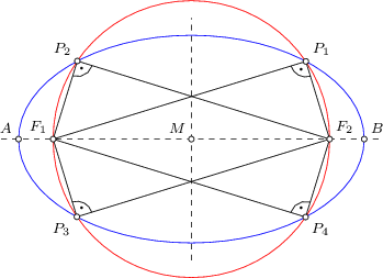 <math> \begin{tikzpicture}[>=latex, font=\footnotesize, scale=0.6666] \coordinate(m) at (0,0); \coordinate(f1) at (-4,0); \coordinate(f2) at (4,0); \coordinate(e1) at (-5,0); \coordinate(e2) at (5,0); \draw[dashed] (-5.5,0) -- (5.5,0); \draw[dashed] (0,-3.5) -- (0,3.5); \draw[name path=ellipse1, draw=blue] (a) ellipse (5cm and 3cm); \path[name path=kreis, draw=red] (a) circle (4); \path[name intersections={of=kreis and ellipse1, name=D}]; \coordinate(a) at (D-1); \coordinate(b) at (D-2); \coordinate(c) at (D-3); \coordinate(d) at (D-4); \draw (-4,0) -- (a) -- (4,0); \draw (-4,0) -- (b) -- (4,0); \draw (-4,0) -- (c) -- (4,0); \draw (-4,0) -- (d) -- (4,0); \foreach \P in {a,b,c,e1,e2,d,m,f1,f2} { \draw[fill=white] (\P) circle (0.08);} \node[above right] at (a) {$P_1$}; \node[above left] at (b) {$P_2$}; \node[below left] at (c) {$P_3$}; \node[below right] at (d) {$P_4$}; \node[above left] at (m) {$M$}; \node[above left] at (f1) {$F_1$}; \node[above right] at (f2) {$F_2$}; \node[above left] at (e1) {$A$}; \node[above right] at (e2) {$B$}; \draw pic [draw, angle radius=3mm,""\Large $cdot$"", ] {angle =f1--a--f2}; draw pic [draw, angle radius=3mm,""\Large $cdot$"", ] {angle =f1--b--f2}; draw pic [draw, angle radius=3mm,""\Large $cdot$"", ] {angle =f2--c--f1}; draw pic [draw, angle radius=3mm,""\Large $cdot$"", ] {angle =f2--d--f1}; end{tikzpicture} </math>349253?08a0aa8826d804817355e52162a7e2ae|False|UNLIKELY|0.3061637580394745