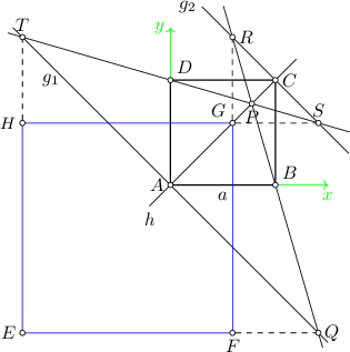 <math> \begin{tikzpicture} \draw[->, green] (0,0) -- (3,0); \draw[->, green] (0,0) -- (0,3); \node[green, left] at (0,3) {$y$}; \node[green, below] at (3,0) {$x$}; \coordinate(a) at (0,0); \coordinate(b) at (2,0); \coordinate(c) at (2,2); \coordinate(d) at (0,2); \draw[thick] (a) -- (b) -- (c) -- (d) -- cycle; \draw ($(a)!1.2!(c)$) -- ($(c)!1.2!(a)$); \node[below] at ($(c)!1.2!(a)$) {$h$}; \coordinate(p) at (1.55,1.55); \coordinate(a1) at (-1,1); \coordinate(a2) at (1,-1); \draw ($(a1)!2!(a2)$) -- ($(a2)!2!(a1)$); \coordinate(c1) at (2-1,2+1); \coordinate(c2) at (2+1,2-1); \draw ($(c1)!1.2!(c2)$) -- ($(c2)!1.2!(c1)$); \node[below] at ($(a)!0.5!(b)$) {$a$}; \node[left] at ($(c2)!1.2!(c1)$) {$g_2$}; \node[left] at ($(a2)!1.5!(a1)$) {$g_1$}; \draw ($(d)!2.2!(p)$) -- ($(p)!3!(d)$); \draw ($(b)!2.2!(p)$) -- ($(p)!3!(b)$); \coordinate (s) at (intersection of d--p and c1--c2); \coordinate (r) at (intersection of b--p and c1--c2); \coordinate (t) at (intersection of d--p and a1--a2); \coordinate (q) at (intersection of b--p and a1--a2); \coordinate (s2) at ($ (s) + (1,0) $); \coordinate (q2) at ($ (q) + (1,0) $); \coordinate (r2) at ($ (r) + (0,1) $); \coordinate (t2) at ($ (t) + (0,1) $); \coordinate (e) at (intersection of q--q2 and t--t2); \coordinate (f) at (intersection of q--q2 and r--r2); \coordinate (g) at (intersection of s--s2 and r--r2); \coordinate (h) at (intersection of s--s2 and t--t2); \draw[dashed] (t) -- (h); \draw[dashed] (r) -- (g); \draw[dashed] (s) -- (g); \draw[dashed] (q) -- (f); \draw[blue] (e) -- (f) -- (g) -- (h) -- cycle; \draw[fill=white] (a) circle (0.05); \draw[fill=white] (b) circle (0.05); \draw[fill=white] (c) circle (0.05); \draw[fill=white] (d) circle (0.05); \draw[fill=white] (p) circle (0.05); \draw[fill=white] (r) circle (0.05); \draw[fill=white] (s) circle (0.05); \draw[fill=white] (t) circle (0.05); \draw[fill=white] (q) circle (0.05); \draw[fill=white] (e) circle (0.05); \draw[fill=white] (f) circle (0.05); \draw[fill=white] (g) circle (0.05); \draw[fill=white] (h) circle (0.05); \node[left] at (a) {$A$}; \node[above right] at (b) {$B$}; \node[right] at (c) {$C$}; \node[above right] at (d) {$D$}; \node[below] at (p) {$P$}; \node[right] at (q) {$Q$}; \node[right] at (r) {$R$}; \node[above] at (s) {$S$}; \node[above] at (t) {$T$}; \node[left] at (e) {$E$}; \node[below] at (f) {$F$}; \node[above left] at (g) {$G$}; \node[left] at (h) {\small $H$}; \end{tikzpicture} </math>