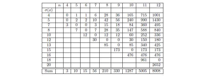 mp eine stoppzeit analyse der collatz 3x 1 funktion